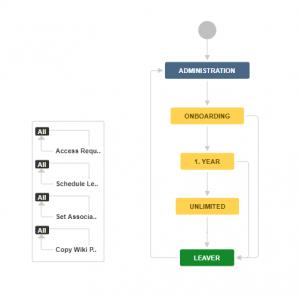 přehledná tabulka procesů v systému Jira