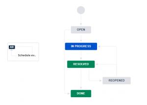 přehledná tabulka firemních procesů v systému Jira