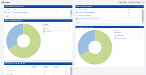 dashboard s grafy v systému Jira